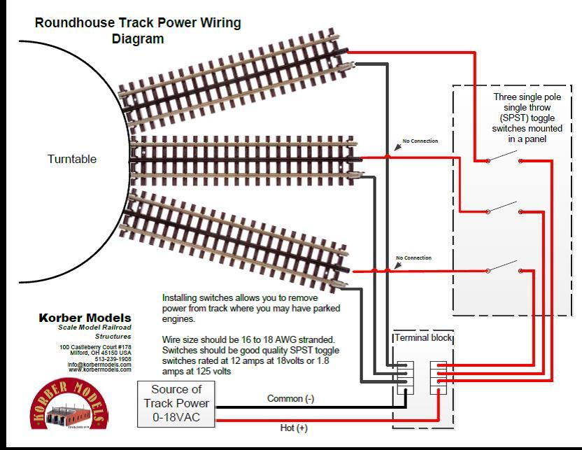 roundhouse track power wiring diagram o gauge. Black Bedroom Furniture Sets. Home Design Ideas
