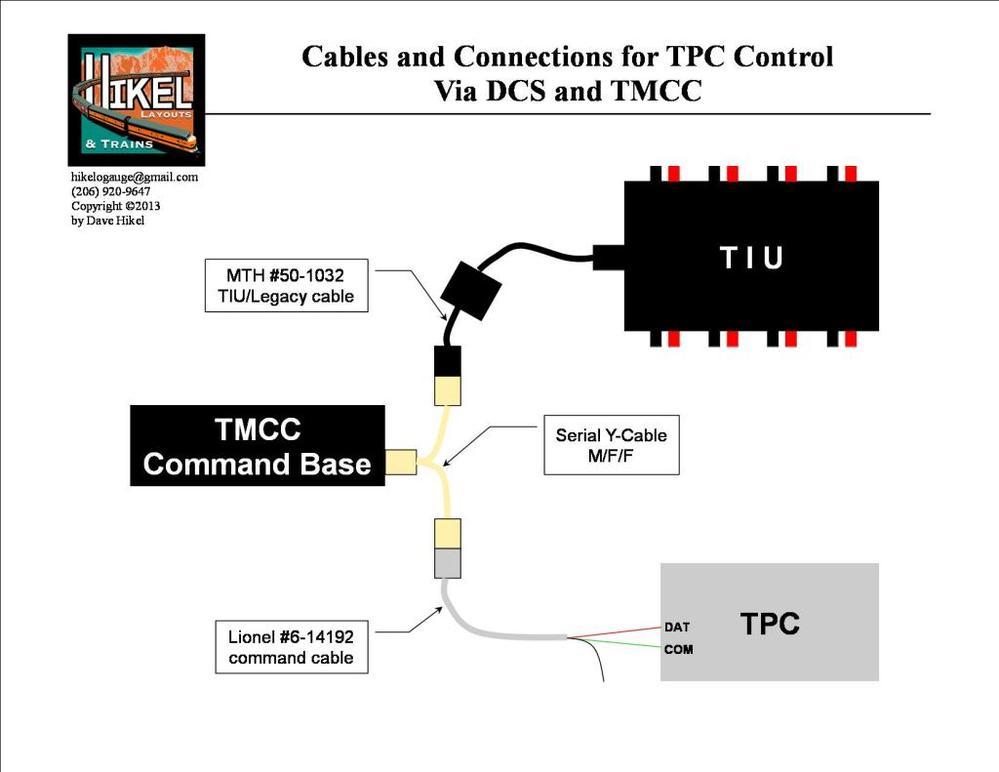 Control Lionel Conventional Via Dcs Remote And Tpc