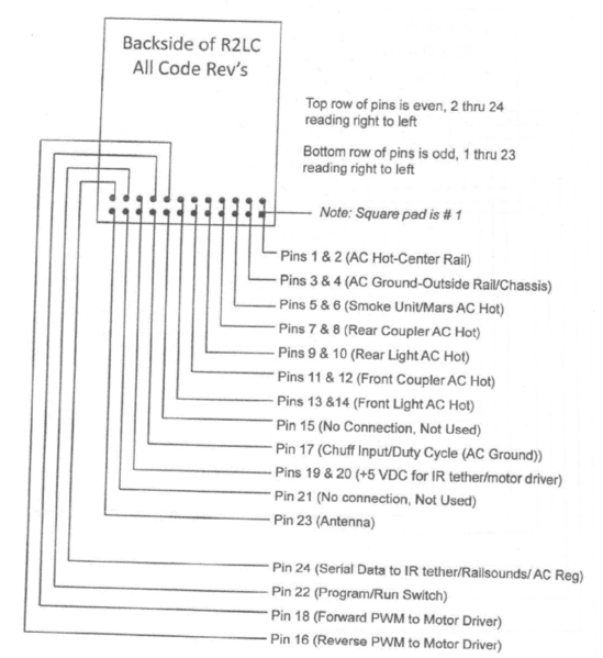 R2LC Pin Assignments