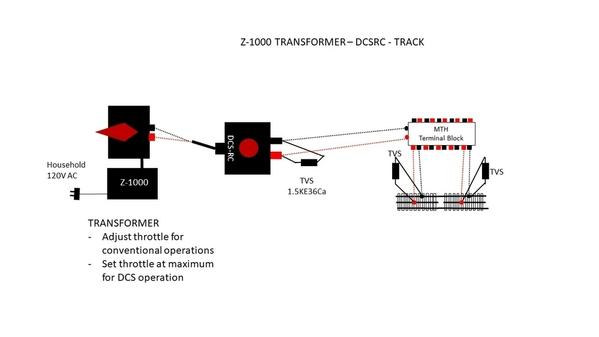 TRANSFORMER – DCSRC - TRACK