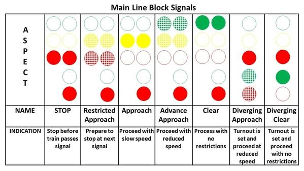 Block Signal Aspects v1