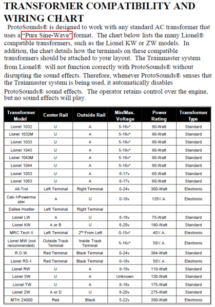 MTH PS1 Transformer Compatibility Chart