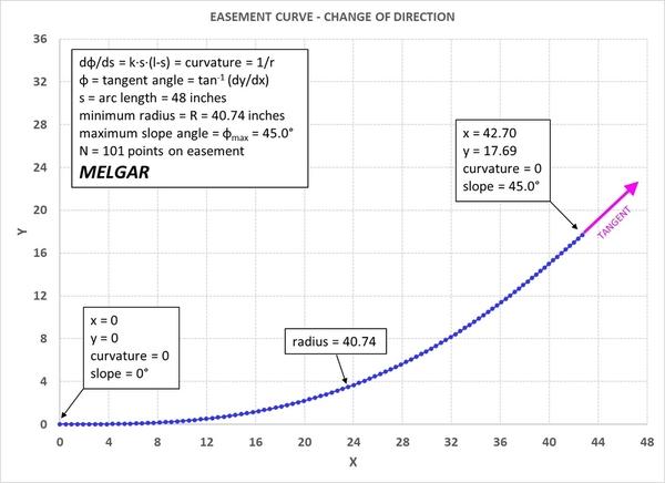 MELGAR_2021_0109_EASEMENT_FIGURE_4_CHANGE_OF_DIRECTION