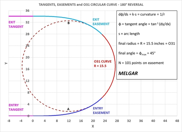MELGAR_2021_0105_EASEMENT_FIGURE_3