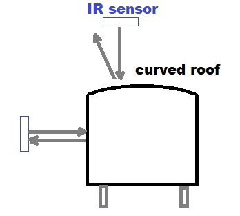 IR sensor offset