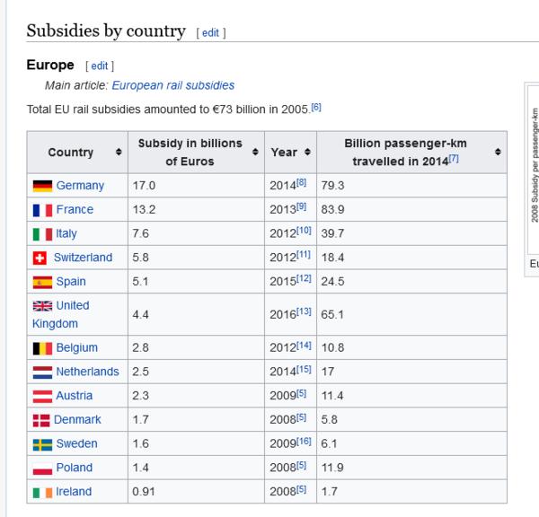 Screenshot 2021-07-11 at 12-28-59 Rail subsidies - Wikipedia