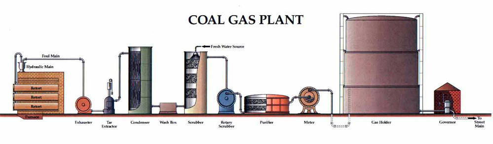 Natural Gas Line Dimensions