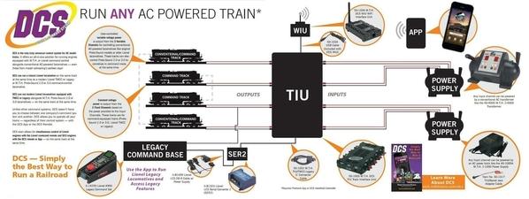 MTH DCS Connection Diagram