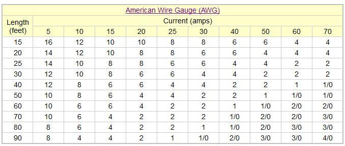 Power distribution o gauge railroading on line forum voltage drop and wire gauge size calculation for greentooth