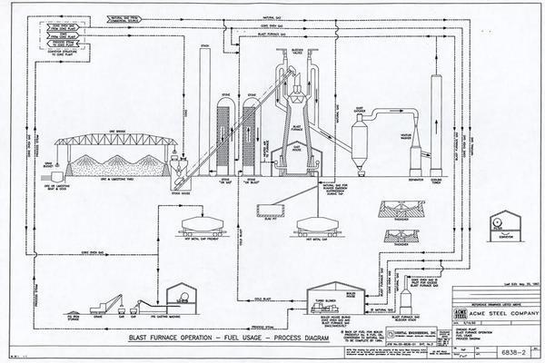 diagram of a blast furnace