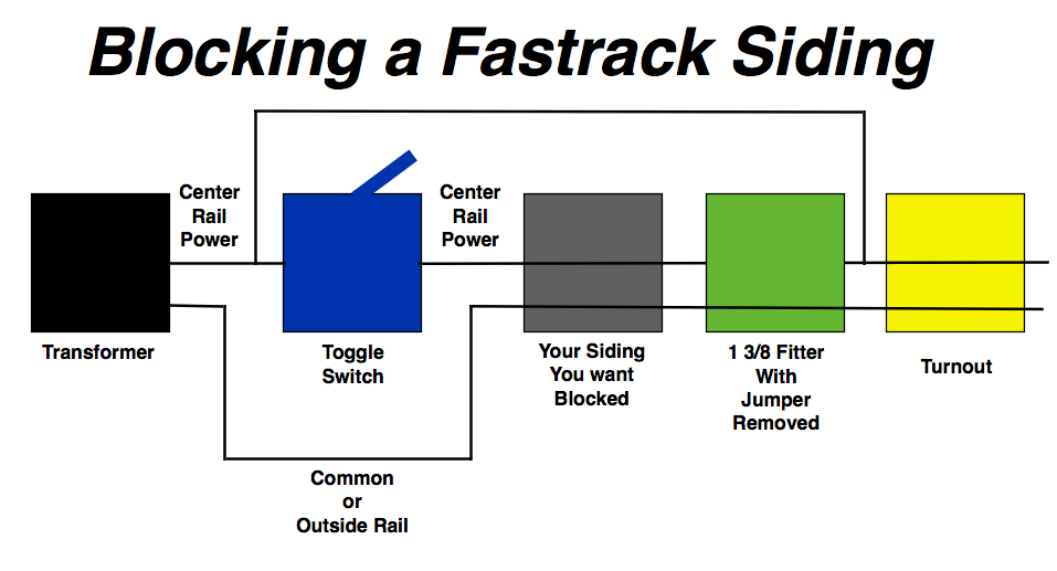 Fast Track Wiring Diagrams : Layout updated o gauge railroading on