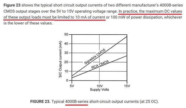 cd4000B series output current