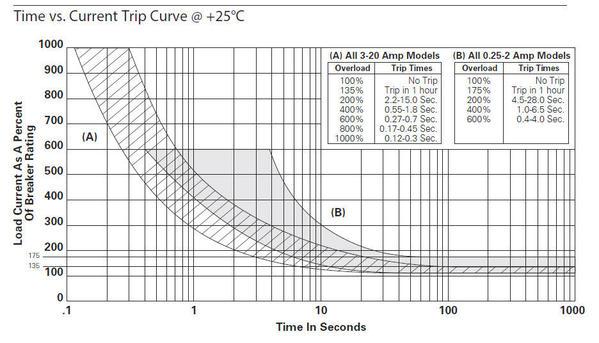 cb trip curve