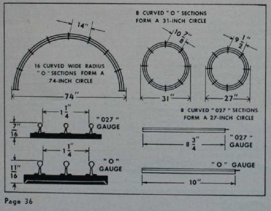 Actual diameter of fixed radius curved track from different