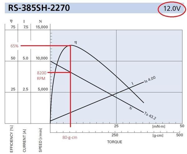 RS385 at 12v