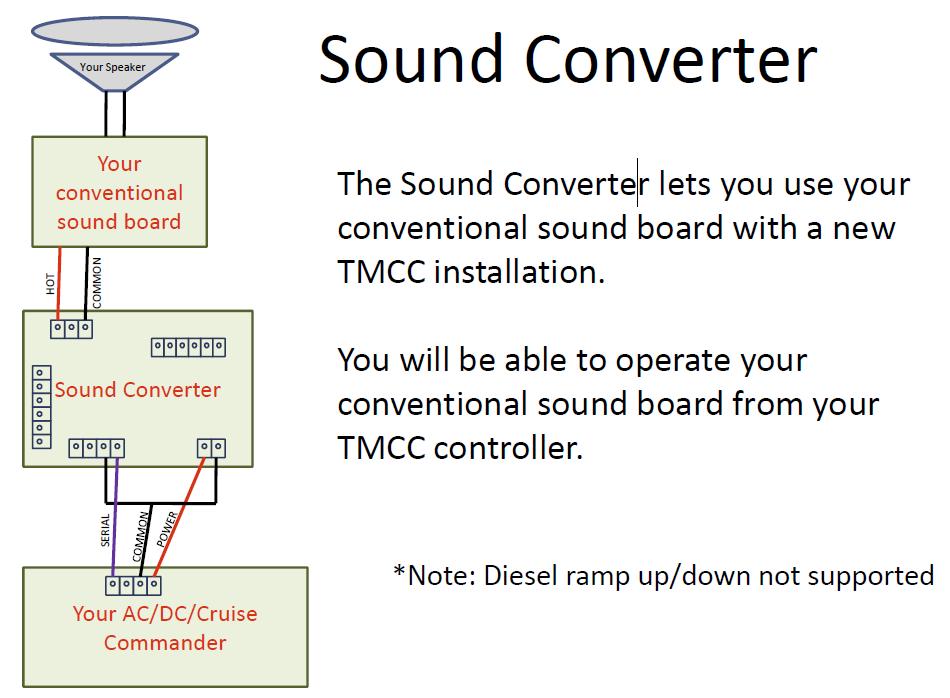 ERR Sound Converter Struggles | O Gauge Railroading On Line