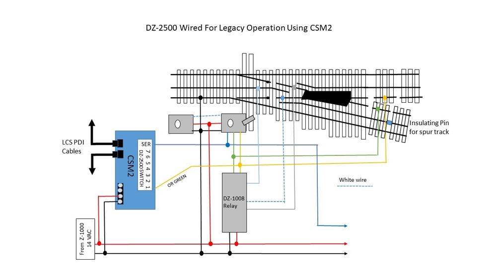 with csm2 and dz2500 how do i power closure rails  o