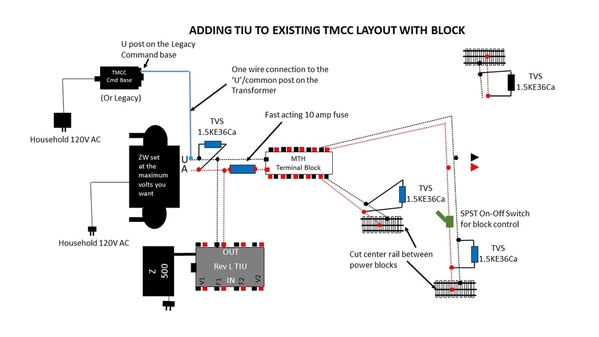 Adding TIU to TMCC with blocks
